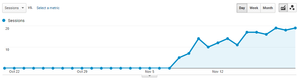 Trump Spam Over Time