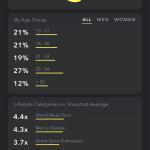Snapchat demographics analytics